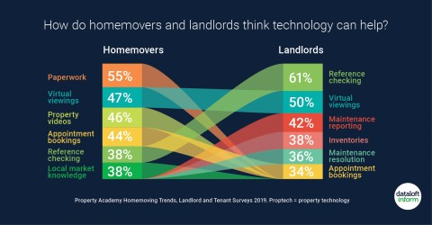 DO HOMEOWNERS AND LANDLORDS THINK TECHNOLOGY CAN HELP?