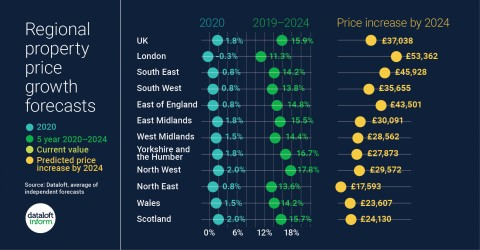 Will property prices rise in 2020?