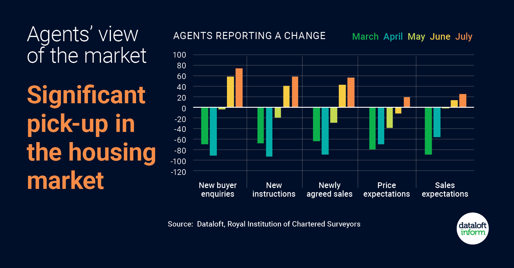 Agents' view of the property market