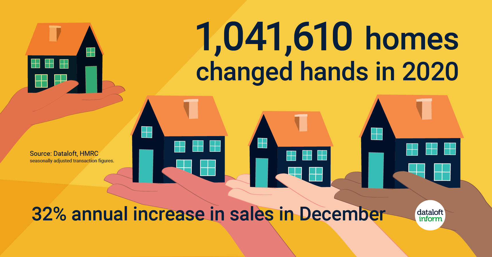 How many properties changed hands in Bromley in the last year?