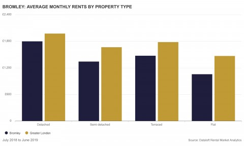 BROMLEY: AVERAGE MONTHLY RENTS BY PROPERTY TYPE