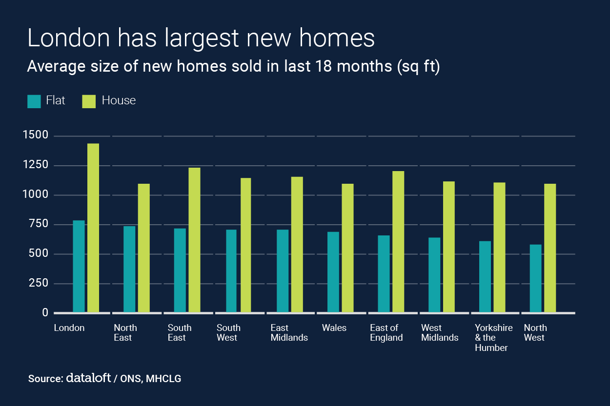 LONDON HAS THE LARGEST NEW HOMES